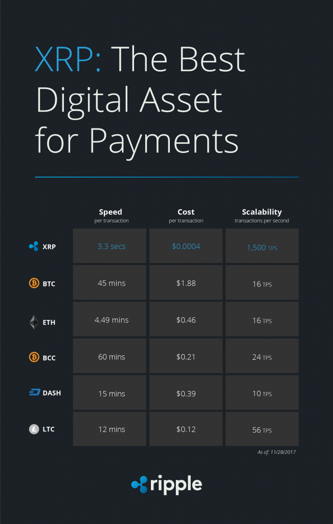 Ripple best digital asset payment