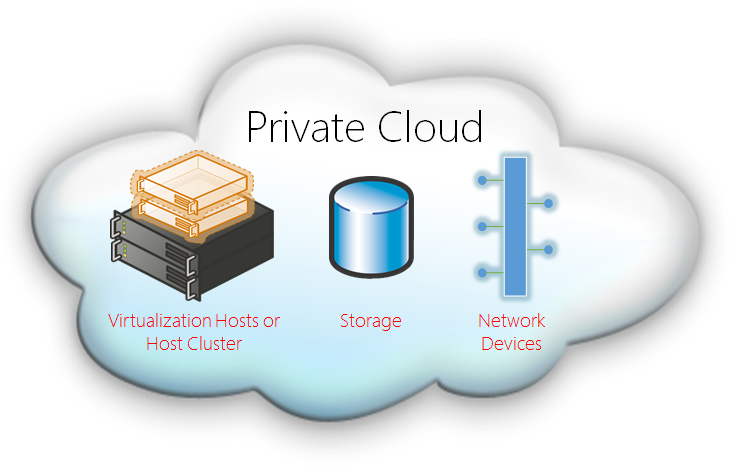 Things You Should Know About Private Cloud Technology